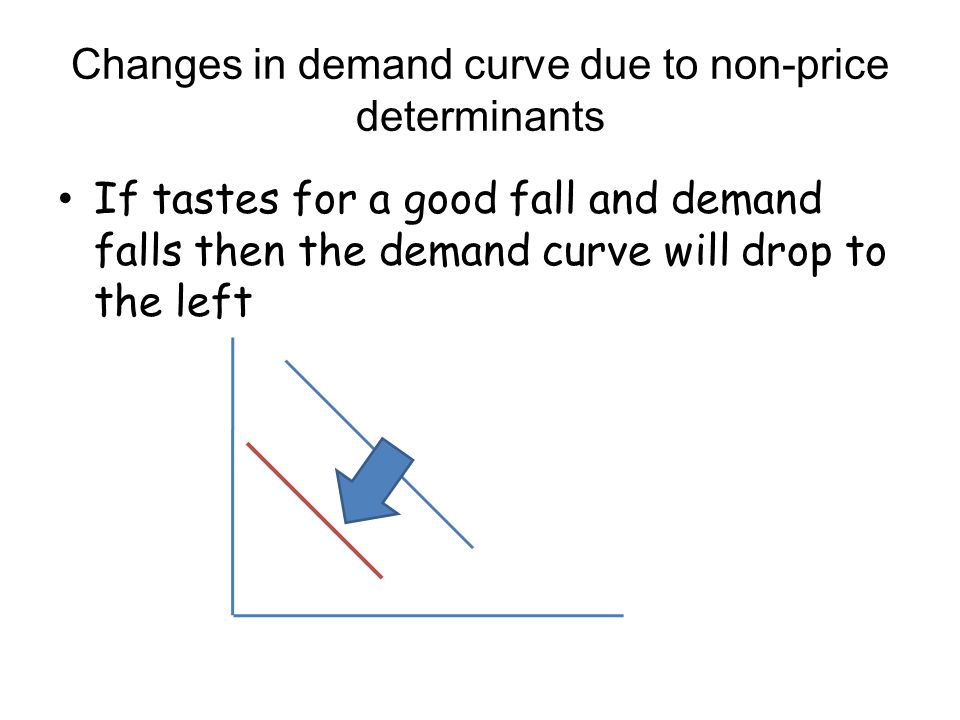 Changes in demand curve due to non-price determinants