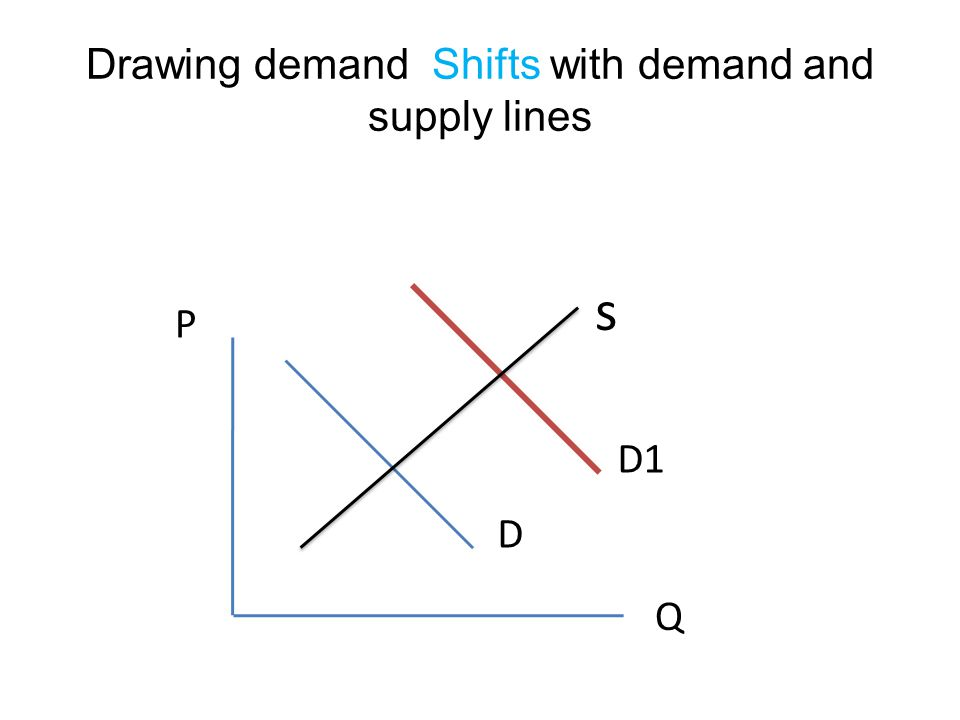 Drawing demand Shifts with demand and supply lines