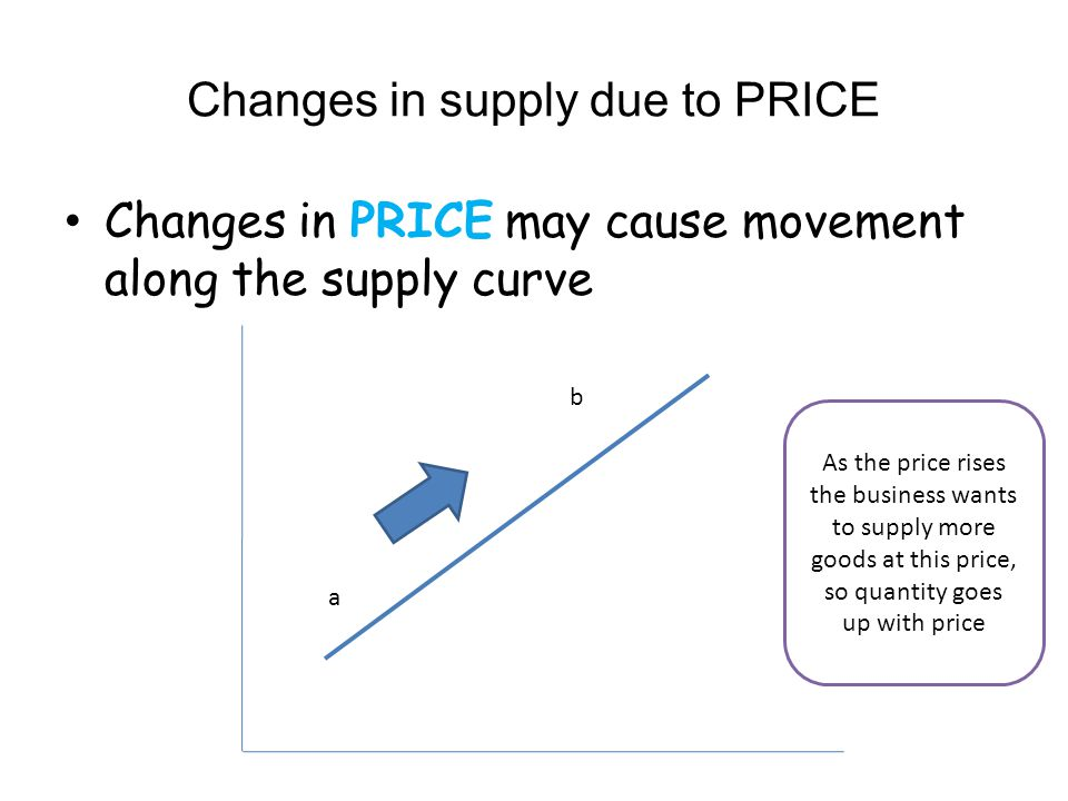 Changes in supply due to PRICE
