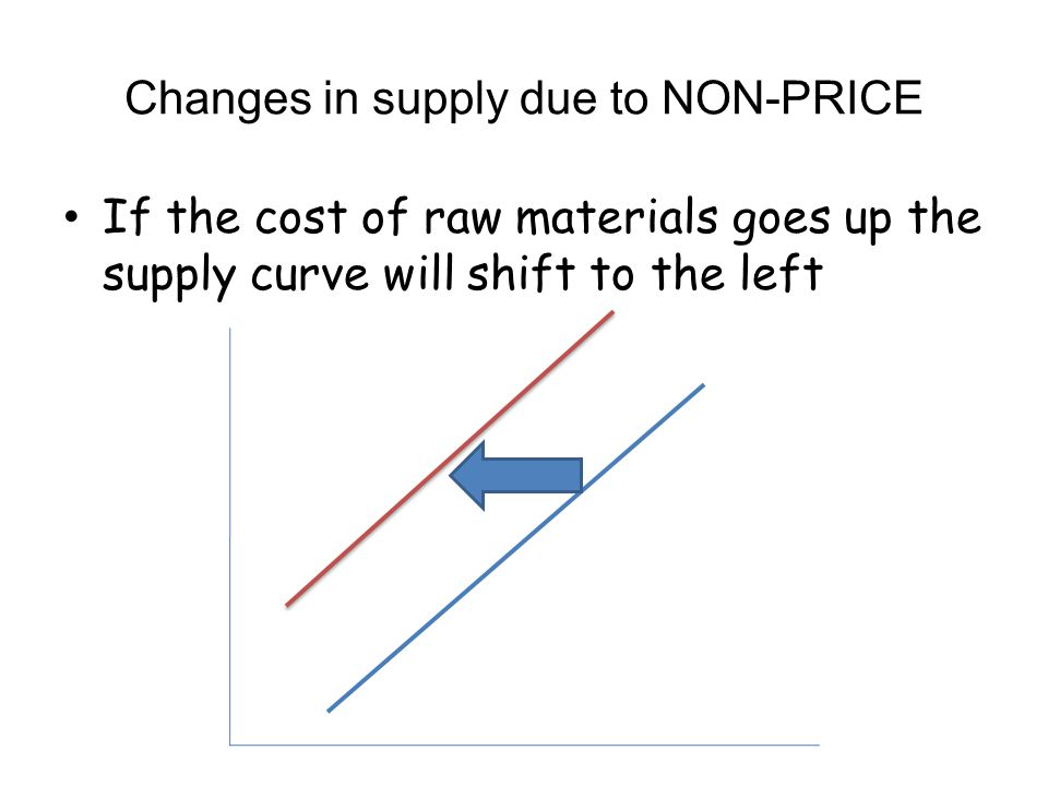 Changes in supply due to NON-PRICE