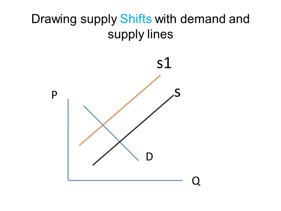 Drawing supply Shifts with demand and supply lines