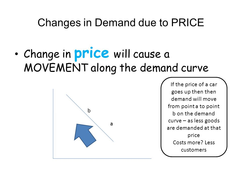 Changes in Demand due to PRICE