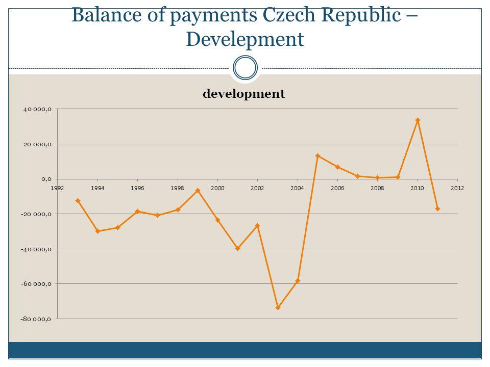 Balance of payments Czech Republic – Develepment