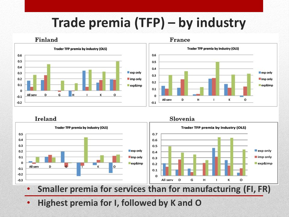 Trade premia (TFP) – by industry
