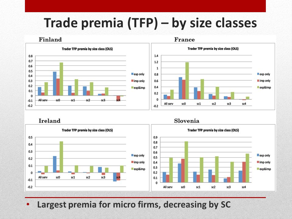 Trade premia (TFP) – by size classes