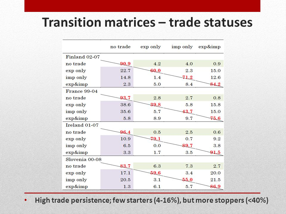 Transition matrices – trade statuses