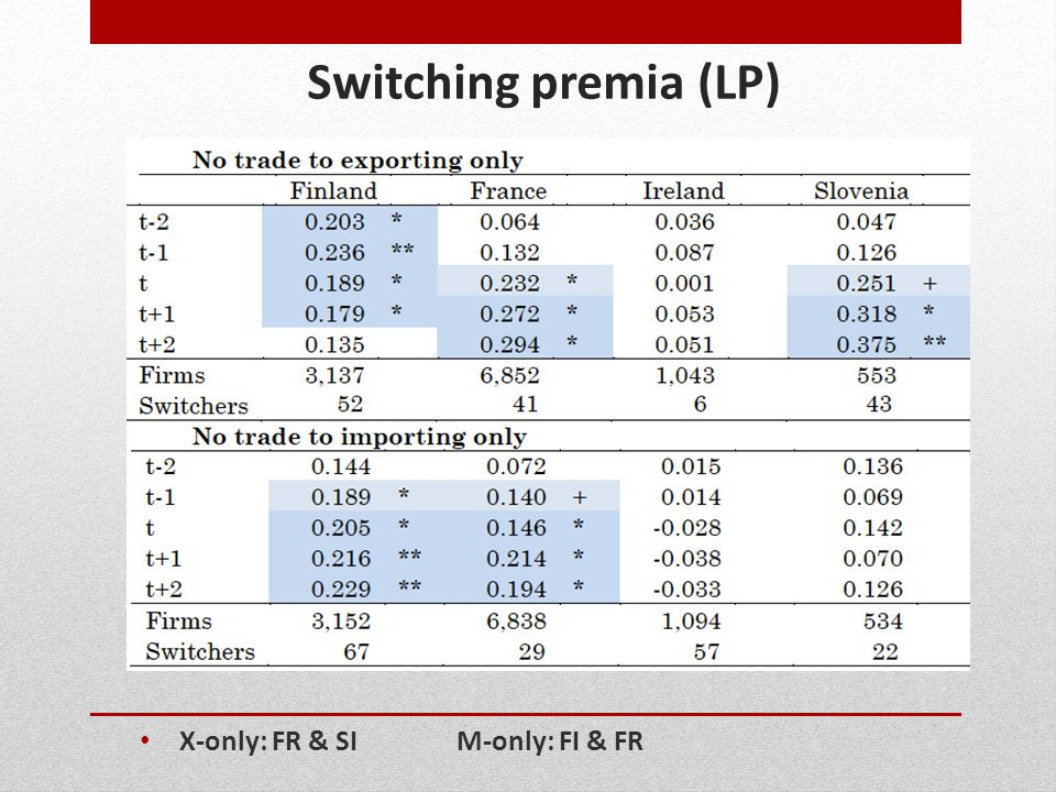 Switching premia (LP) X-only: FR & SI M-only: FI & FR