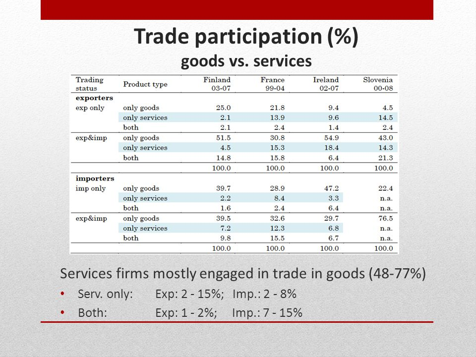 Trade participation (%) goods vs. services