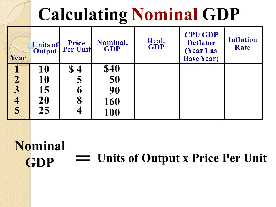 Calculating Nominal GDP CPI/ GDP Deflator (Year 1 as Base Year)