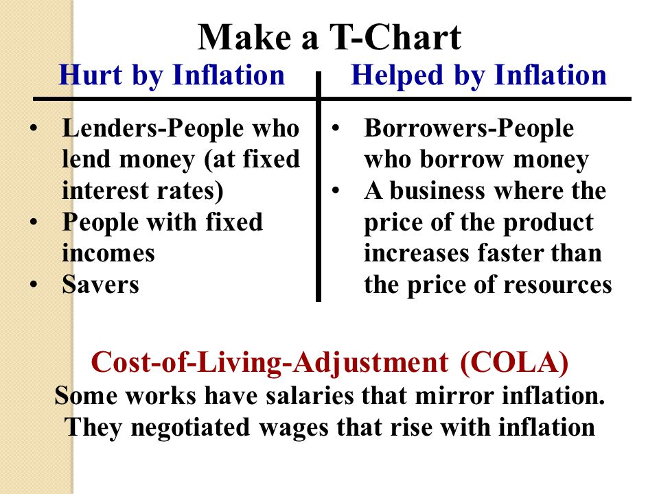 Make a T-Chart Hurt by Inflation Helped by Inflation