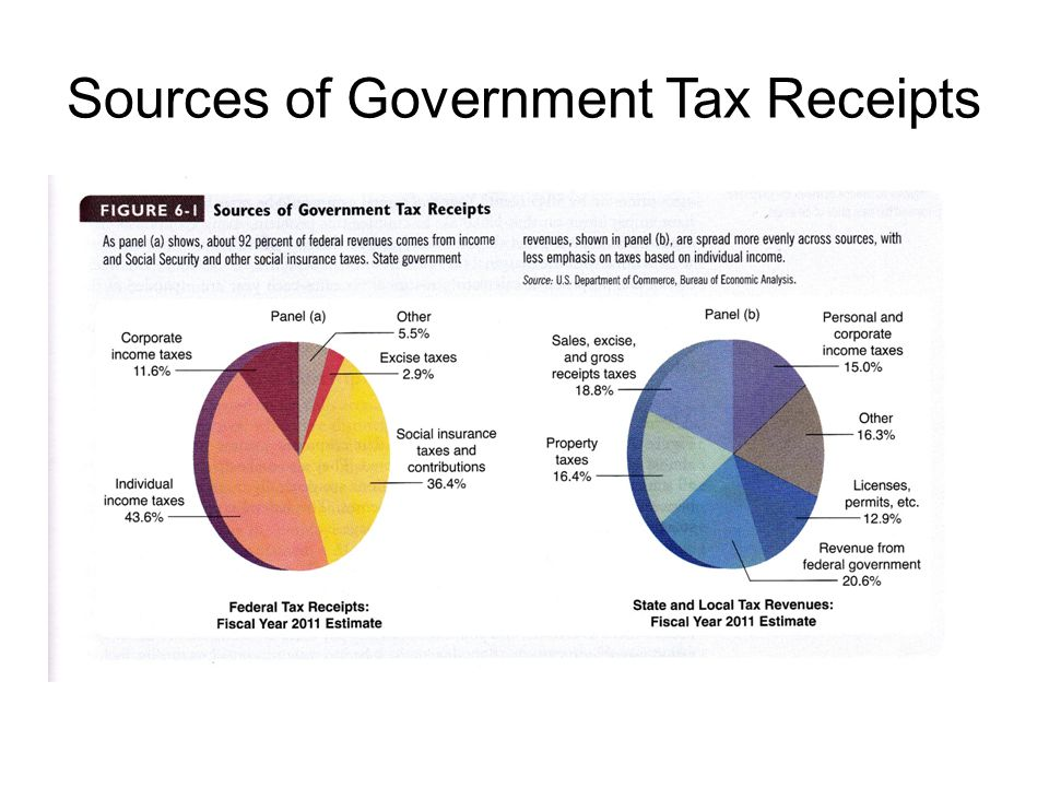 Sources of Government Tax Receipts