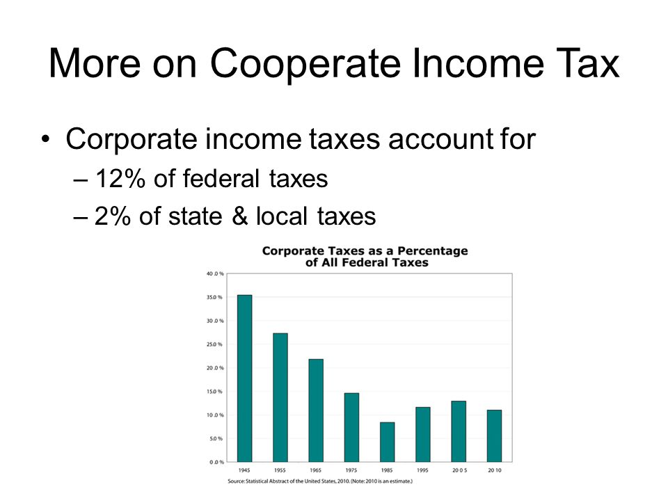 More on Cooperate Income Tax