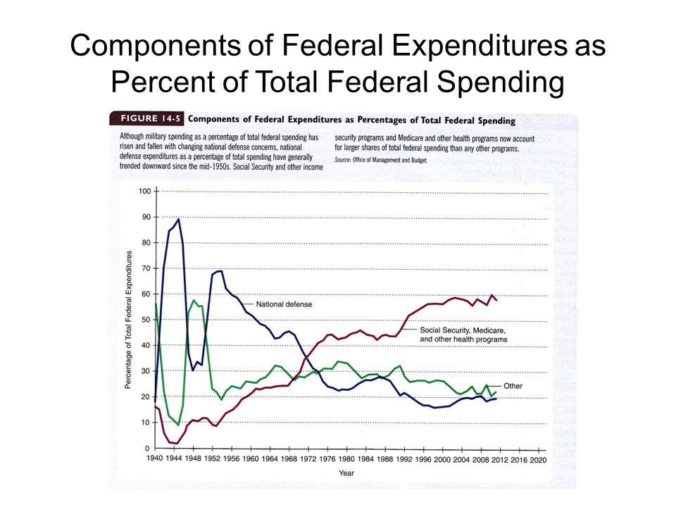 Components of Federal Expenditures as Percent of Total Federal Spending