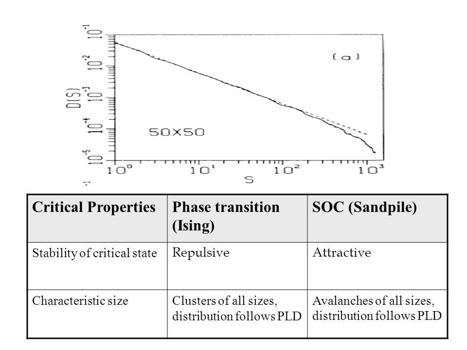 Phase transition (Ising) SOC (Sandpile)