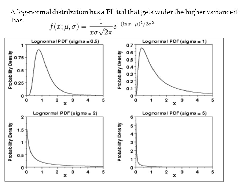 A log-normal distribution has a PL tail that gets wider the higher variance it