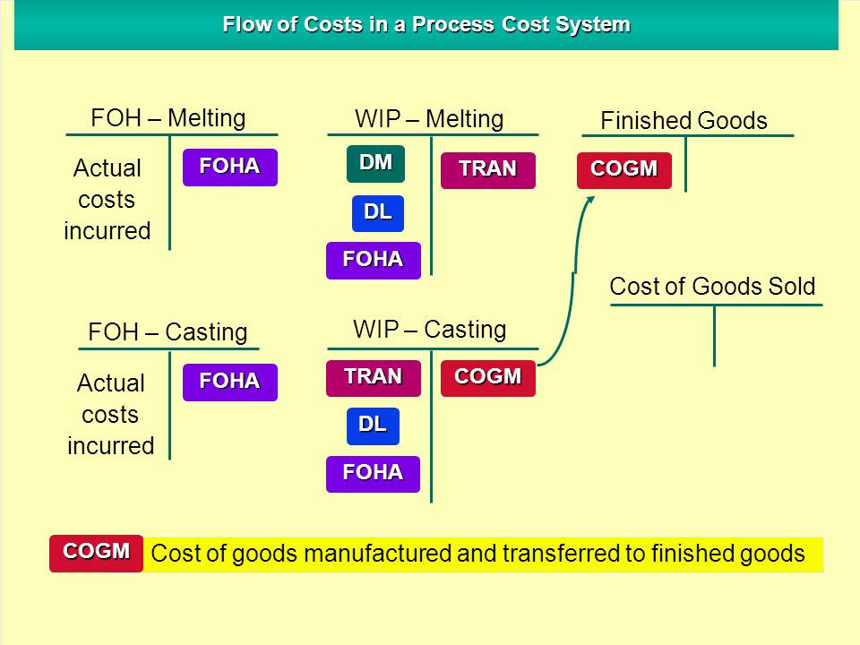 Flow of Costs in a Process Cost System