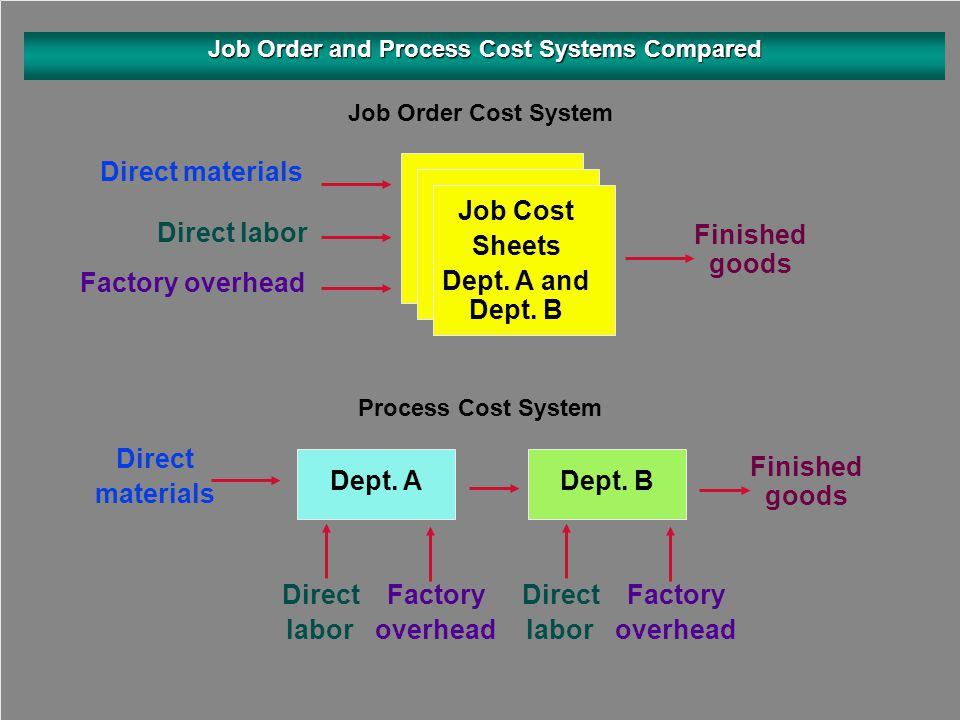 Job Order and Process Cost Systems Compared