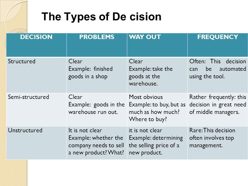 The Types of De cision DECISION PROBLEMS WAY OUT FREQUENCY Structured