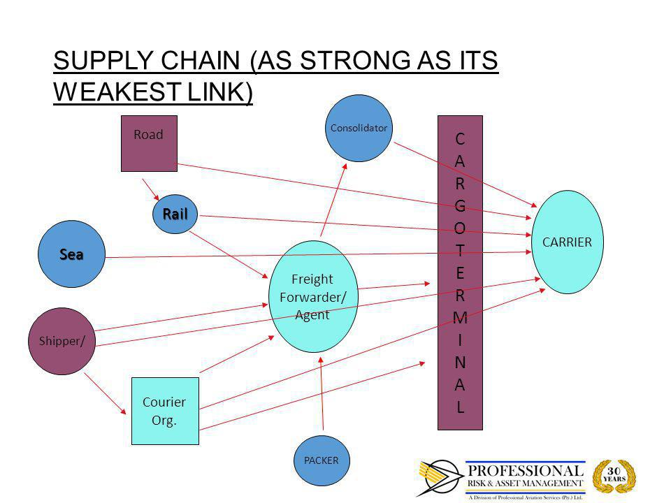 SUPPLY CHAIN - GENERAL CONSIDERATION