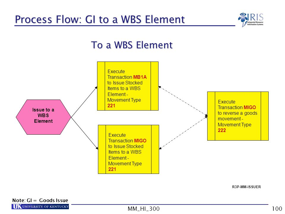 Process Flow: GI to a WBS Element