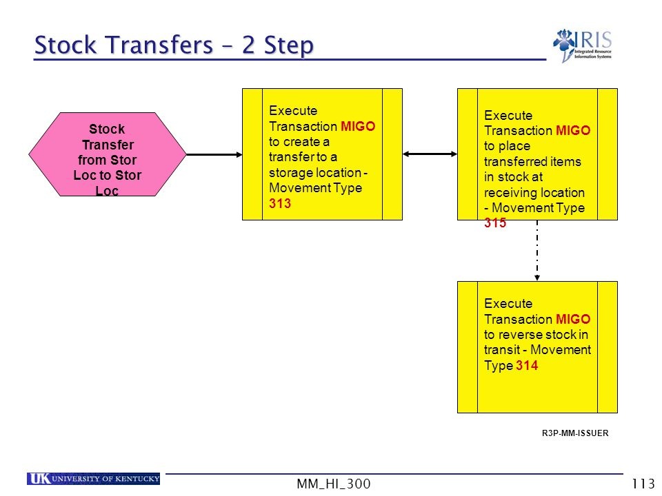 Stock Transfer from Stor Loc to Stor Loc