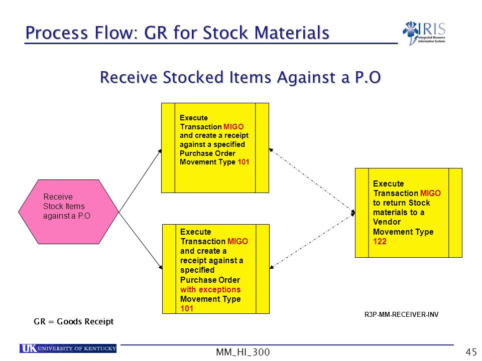 Process Flow: GR for Stock Materials
