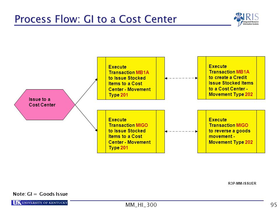 Process Flow: GI to a Cost Center