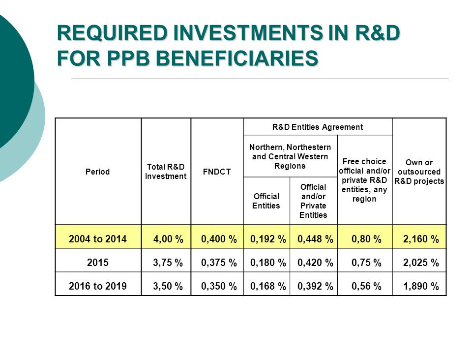 REQUIRED INVESTMENTS IN R&D FOR PPB BENEFICIARIES