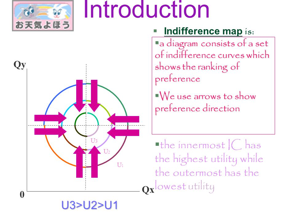 Introduction Indifference map is: a diagram consists of a set of indifference curves which shows the ranking of preference.