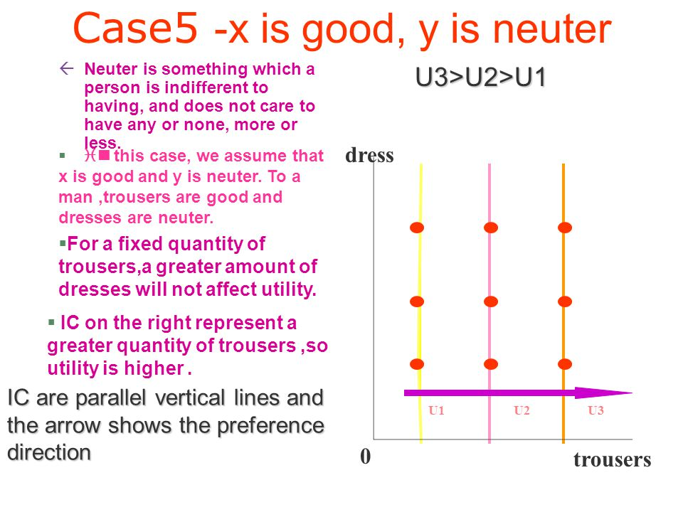 Case5 -x is good, y is neuter