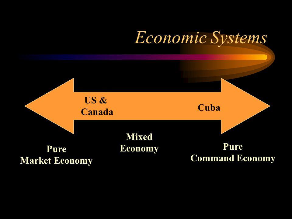 Economic Systems US & Canada Cuba Mixed Economy Pure Pure