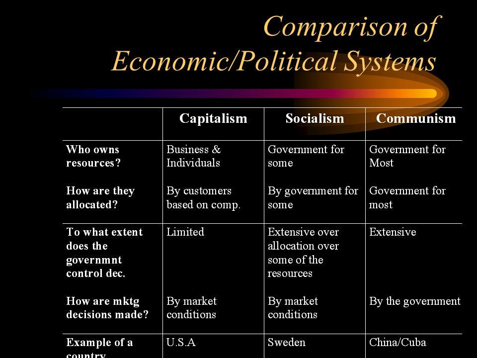 Comparison of Economic/Political Systems