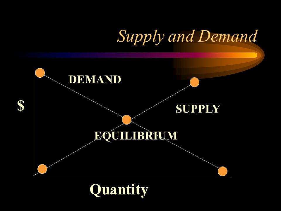 Supply and Demand DEMAND $ SUPPLY EQUILIBRIUM Quantity