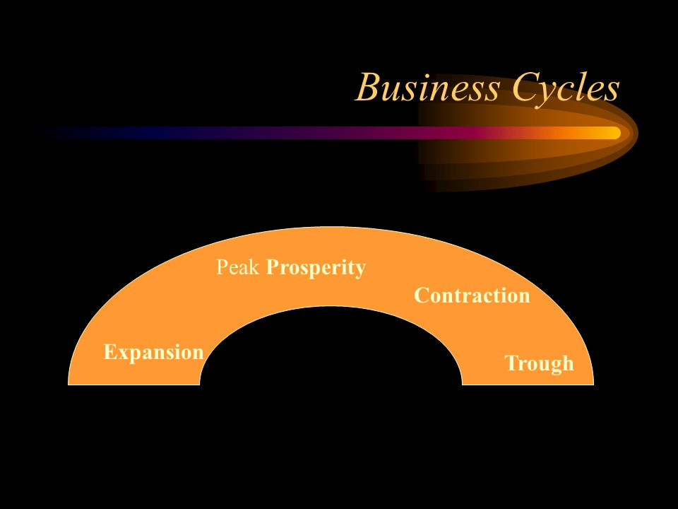 Business Cycles Peak Prosperity Contraction Expansion Trough