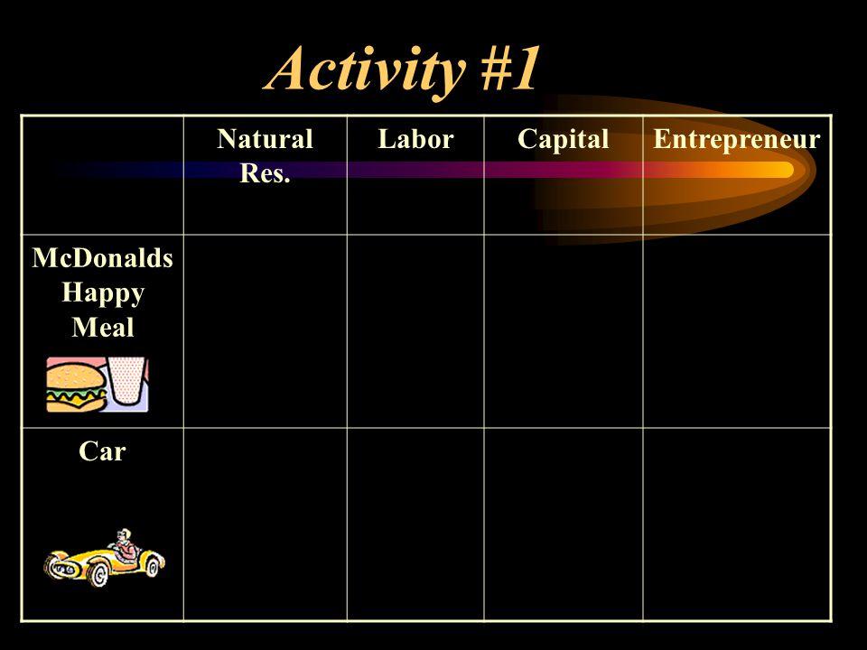 Activity #1 Natural Res. Labor Capital Entrepreneur