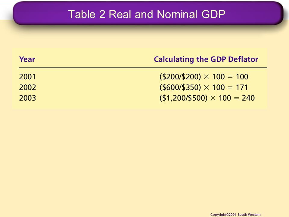 Table 2 Real and Nominal GDP