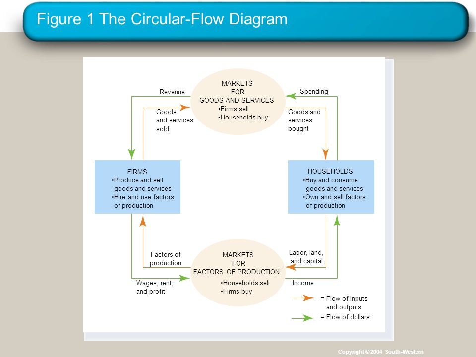 Figure 1 The Circular-Flow Diagram