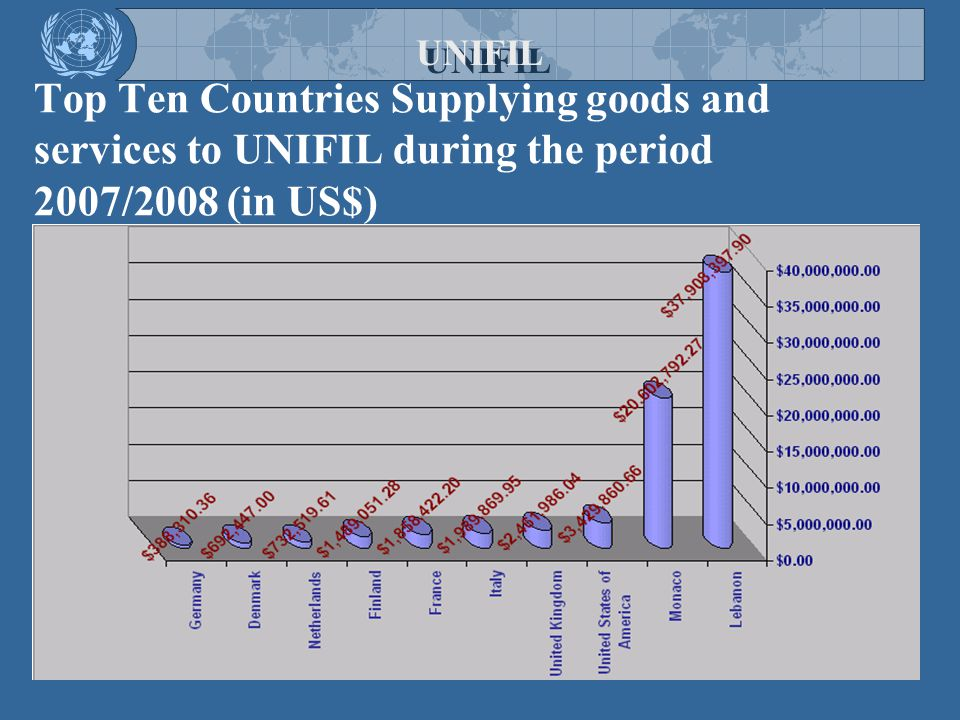 UNIFIL Top Ten Countries Supplying goods and services to UNIFIL during the period 2007/2008 (in US$)