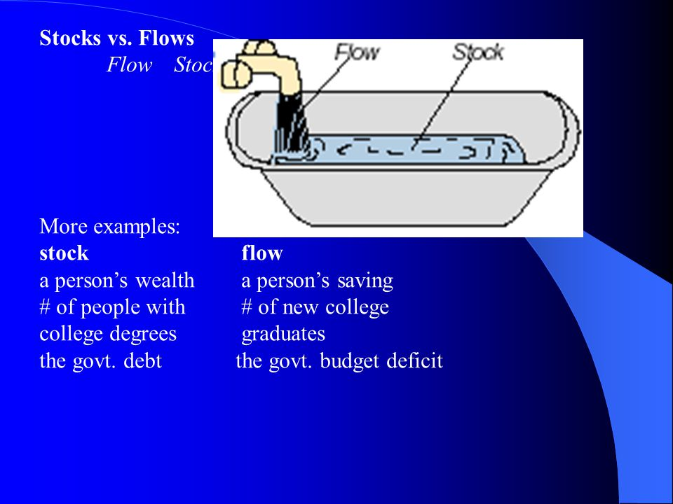 Stocks vs. Flows Flow Stock. More examples: stock flow. a person's wealth a person's saving.