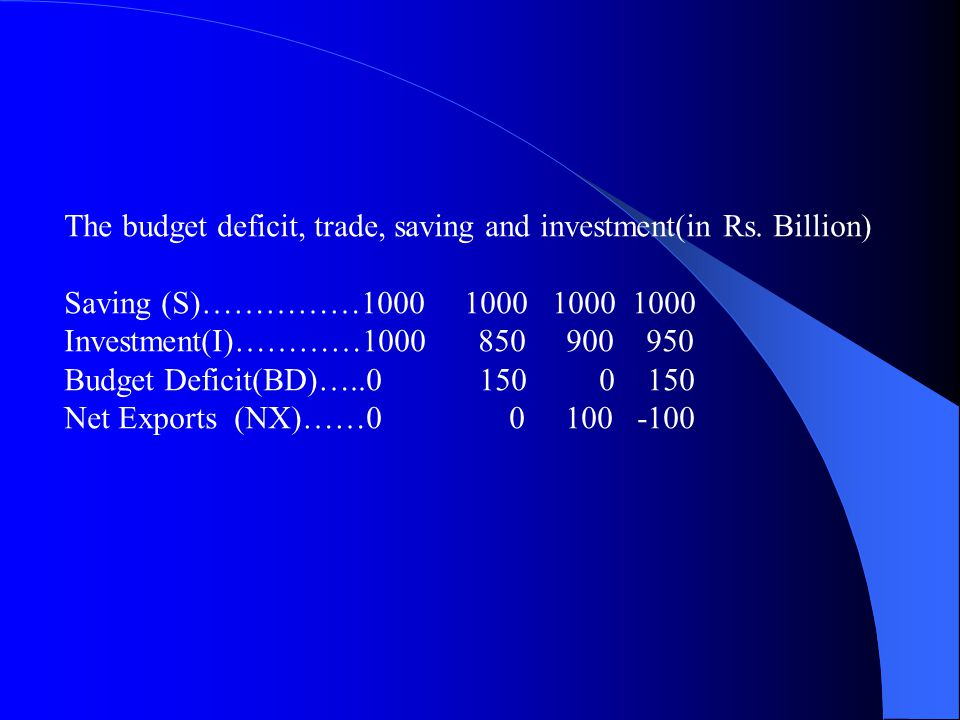 The budget deficit, trade, saving and investment(in Rs. Billion)