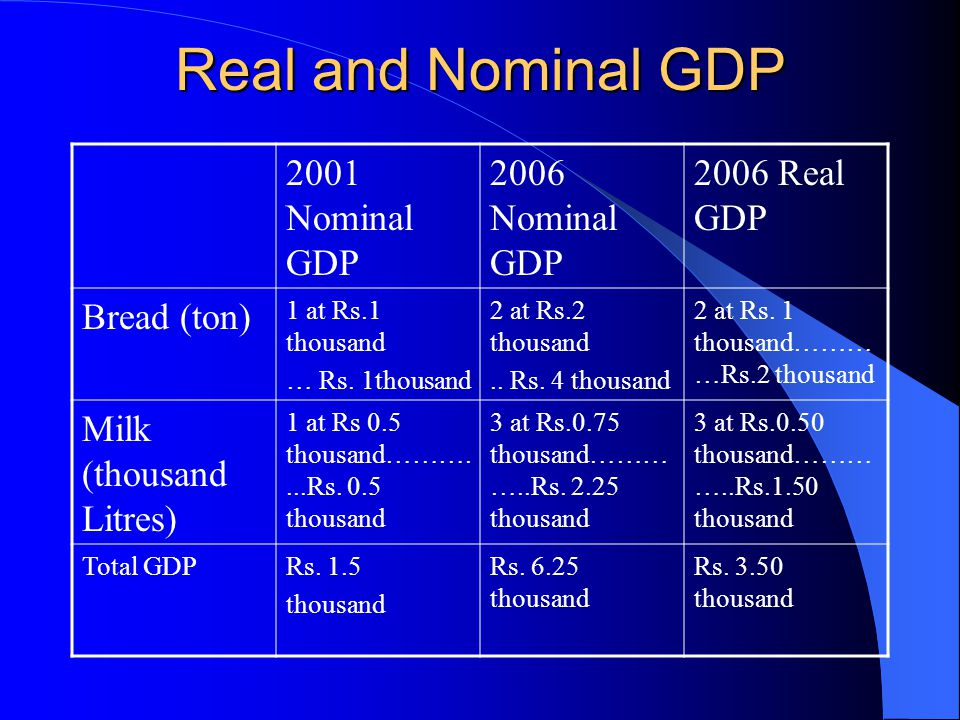 Real and Nominal GDP 2001 Nominal GDP 2006 Nominal GDP 2006 Real GDP