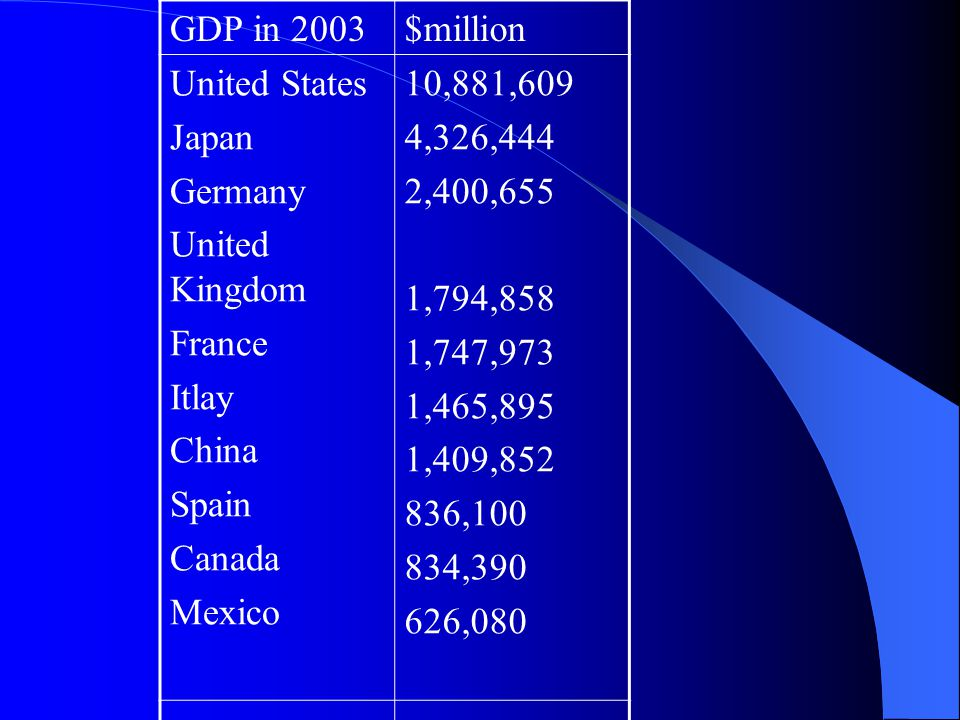 GDP in 2003 $million. United States. Japan. Germany. United Kingdom. France. Itlay. China. Spain.