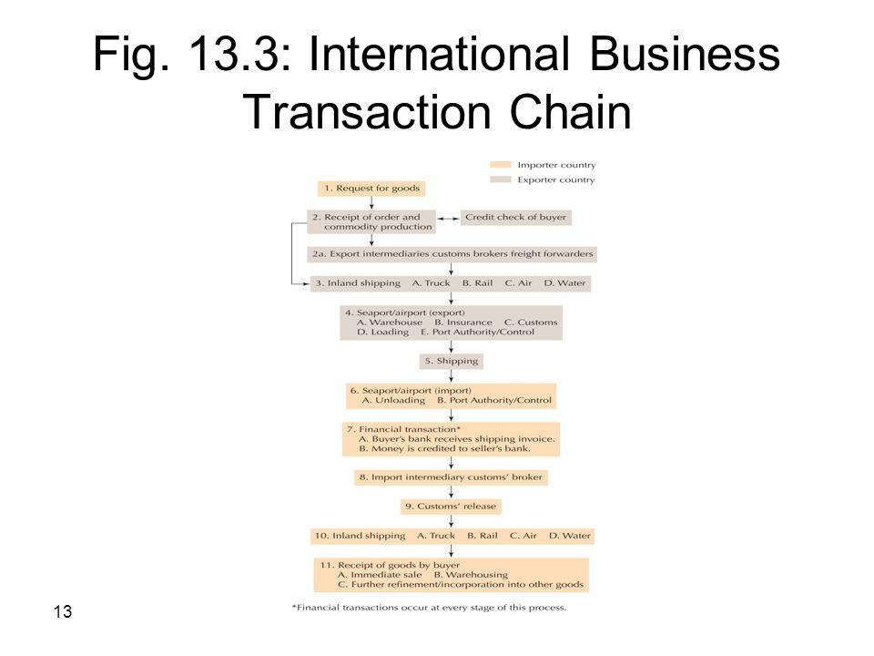 Fig. 13.3: International Business Transaction Chain