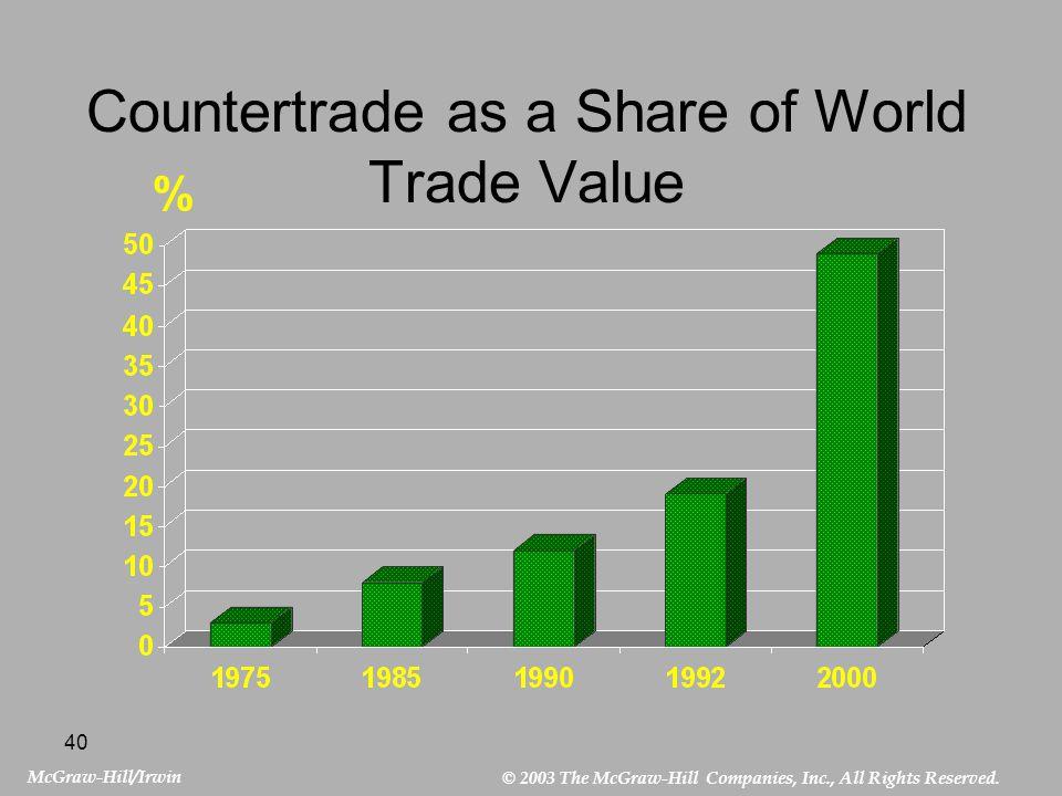 Countertrade as a Share of World Trade Value