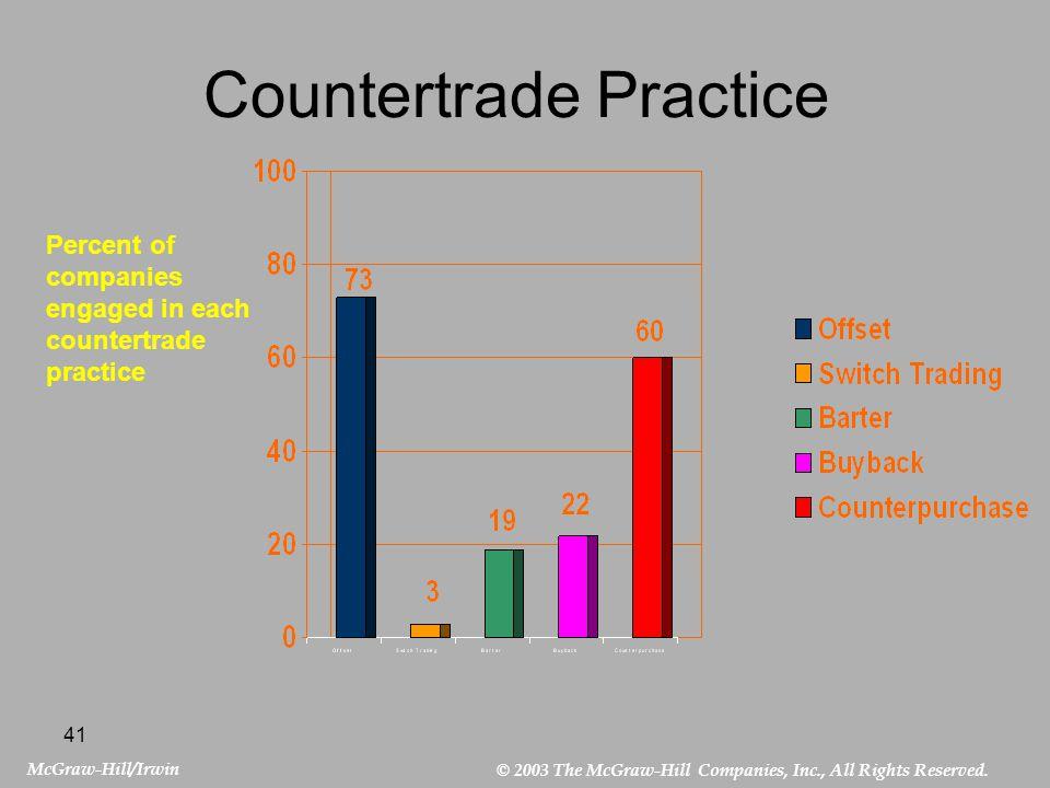 Countertrade Practice