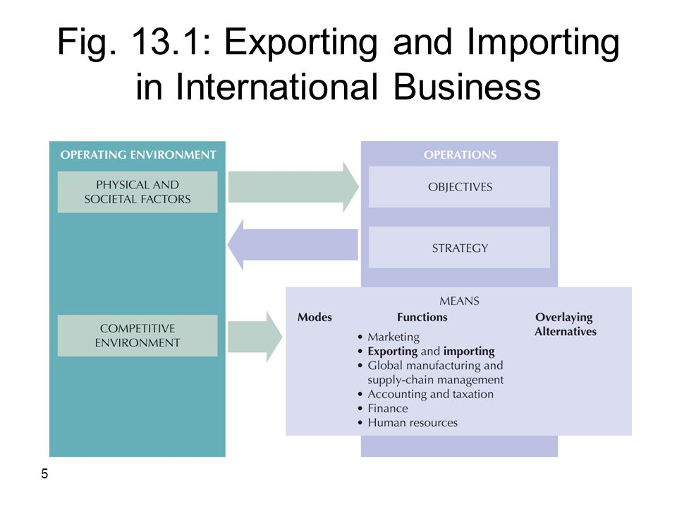 Fig. 13.1: Exporting and Importing in International Business