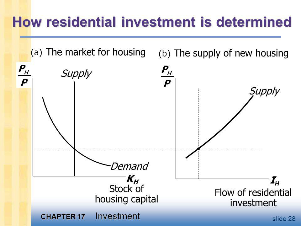 How residential investment responds to a fall in interest rates