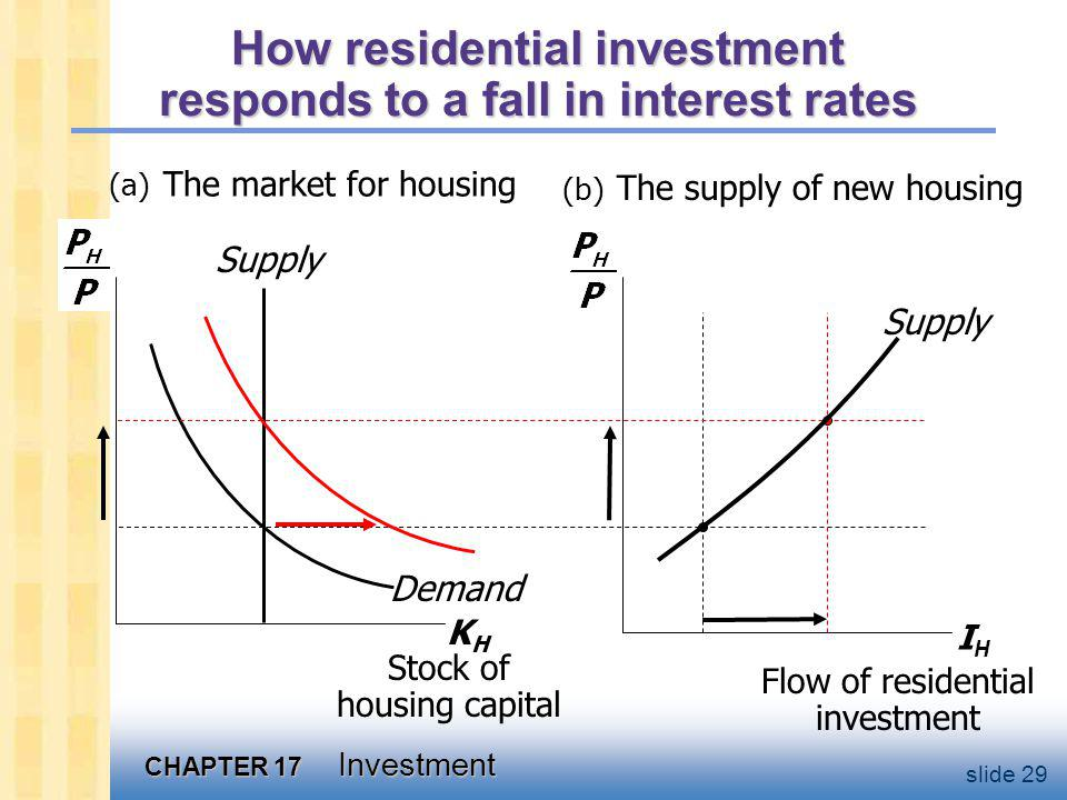 The tax treatment of housing
