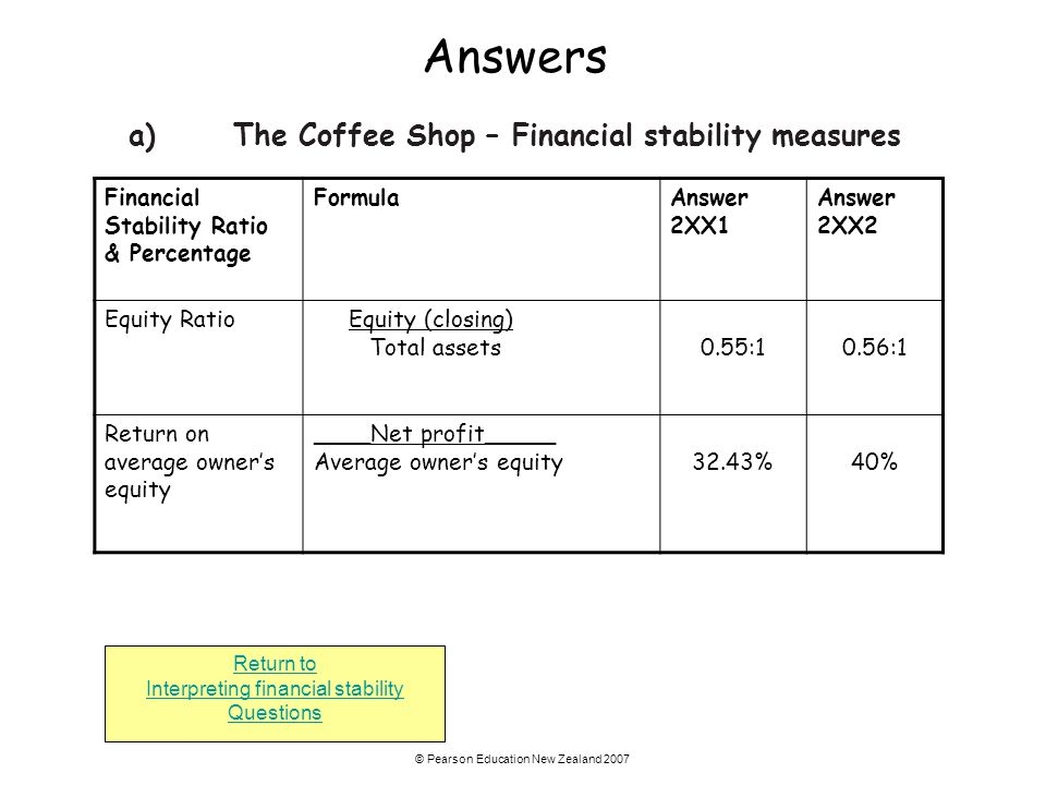 Answers a) The Coffee Shop – Financial stability measures