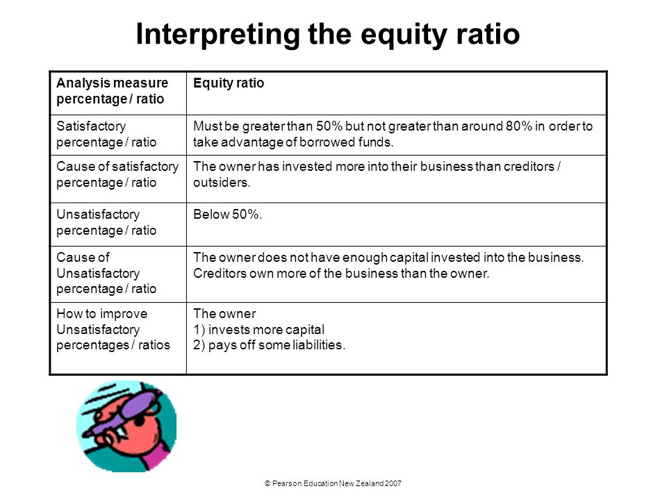 Interpreting the equity ratio